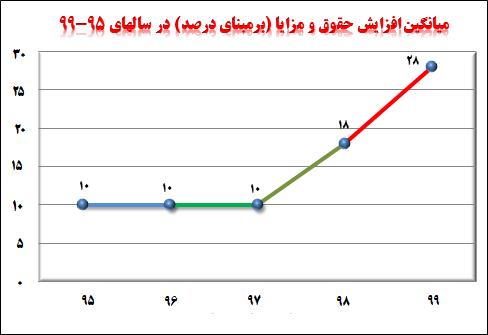 نمودار